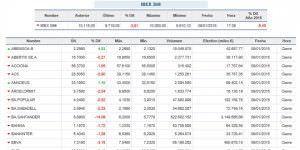 Desplome de la bolsa española, arrastrada por el 14% de caída del Santander.