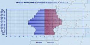 Madrid tiene 24.139 habitantes menos que en 2014.