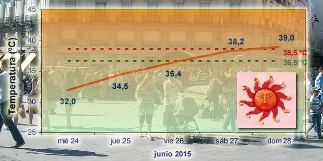 Alto riesgo por el calor hasta el domingo
