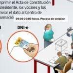 Todas las mesas electorales serán electrónicas por primera vez en Madrid