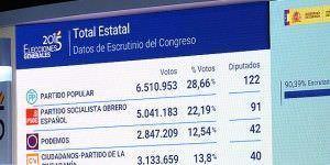 Elecciones 20 Resultados