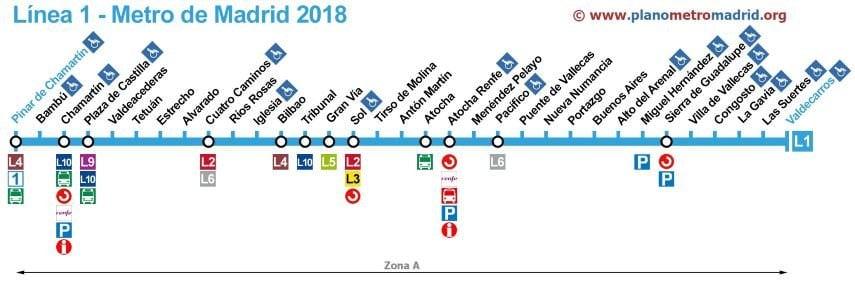 itineraio linea 1