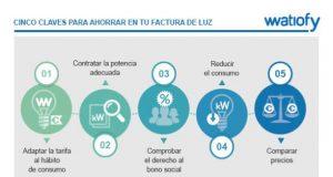 electricidad ahorrar factura luz coronavirus