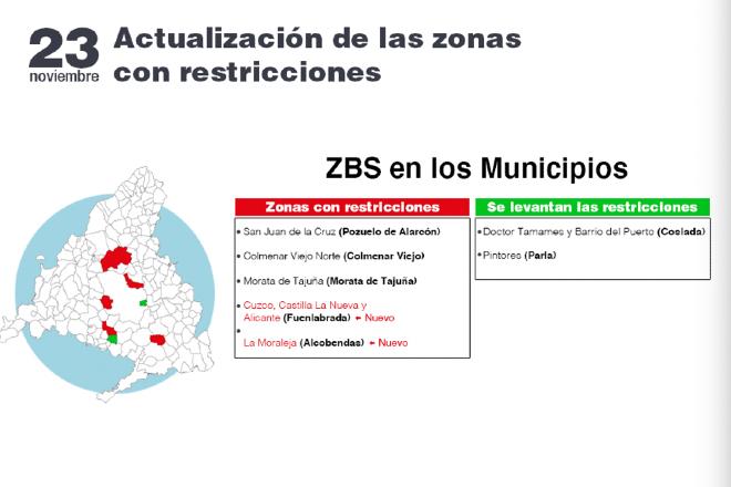 restricciones zonas básicas salud