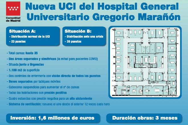 UCI hospital gregorio maraton